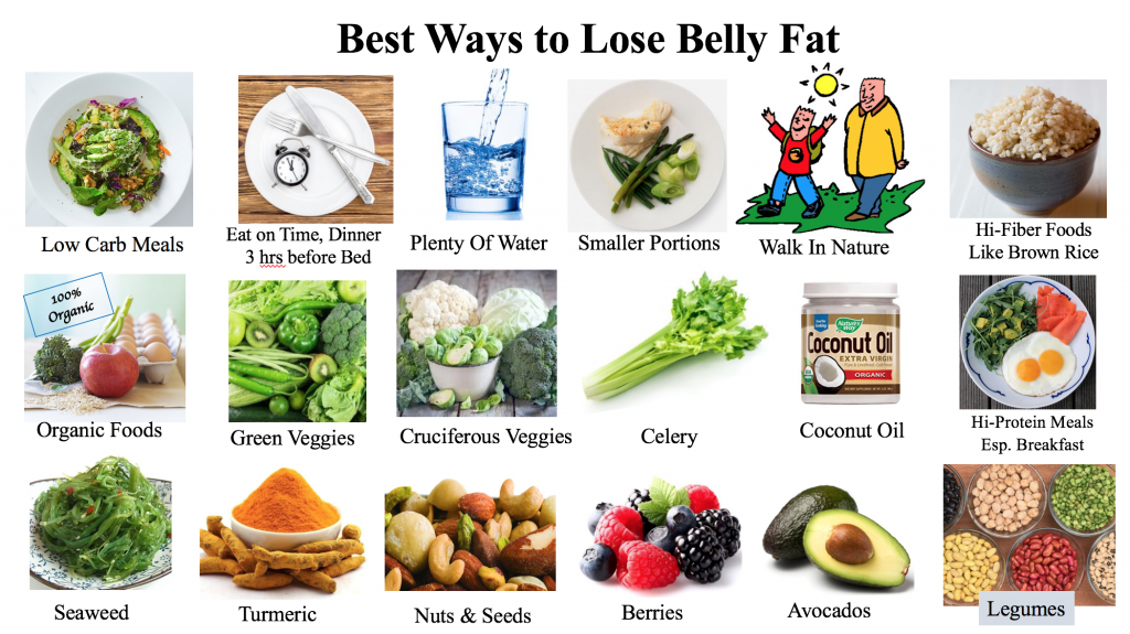 Diets for Loss Belly Fat