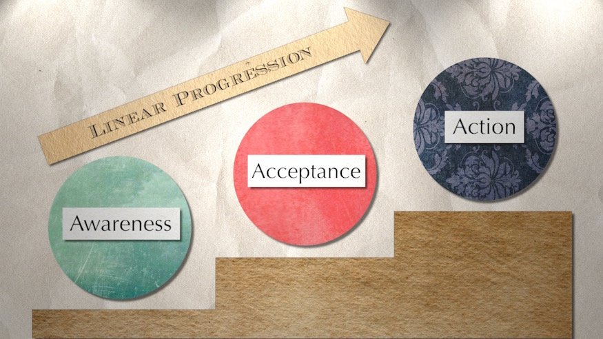 Recovery Through Awareness, Acceptance, and Action